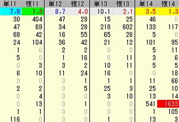 異常投票の実例 2014年7月26日福島4R